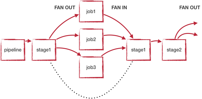 Fan-Out Fan-In with stages