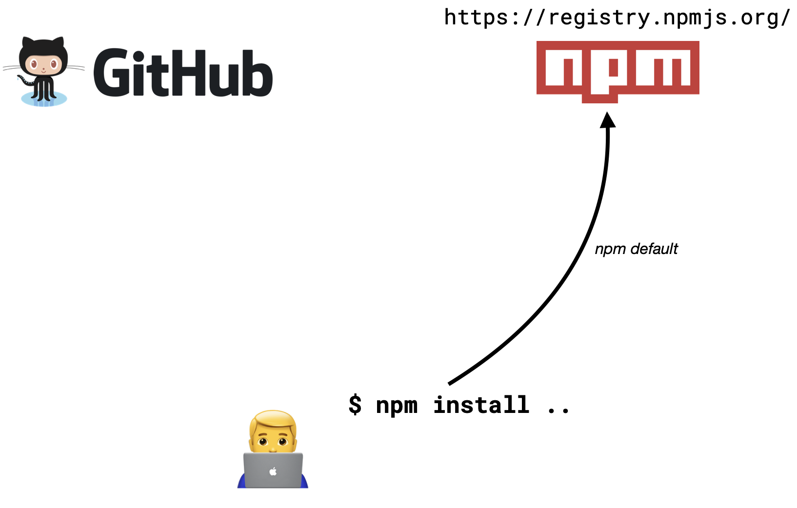 npm uses npmjs registry by default